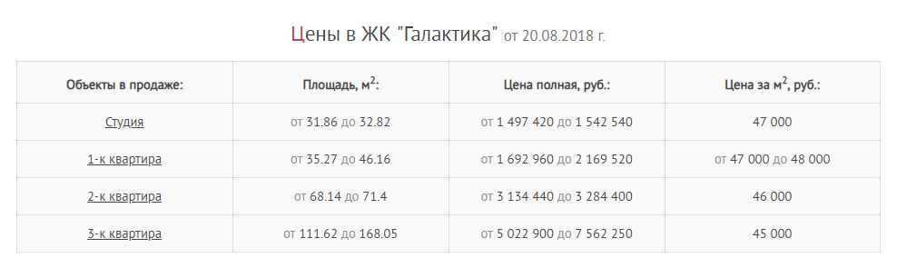 Цены ЖК Галактика Краснодар