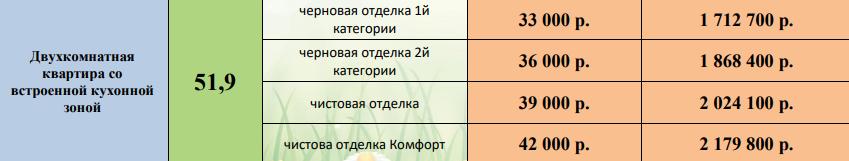 2-комн цена ЖК Галактика Воронеж