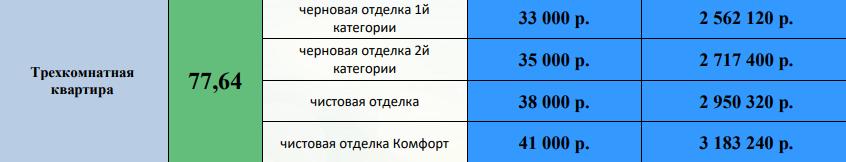 3-комн цена ЖК Галактика Воронеж