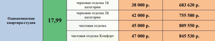 Студия цена ЖК Галактика Воронеж