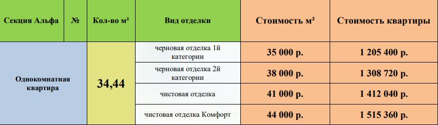 Цена на квартиры ЖК Галактика Воронеж