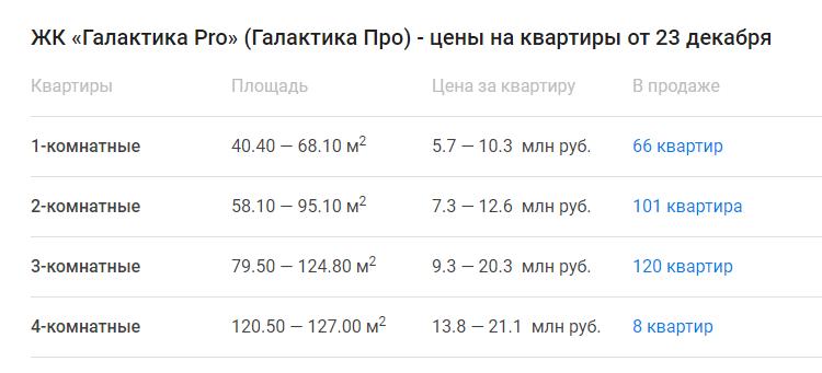 Цены на квартиры Галактика Про